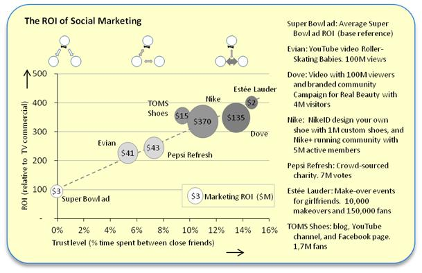 ROI of Social Marketing